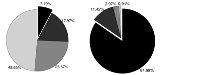 Figure 2: (a) Subject portioning - An example segmentation of the audited subjects on the basis of their relevance to the scoring function. Specifically, from the lighter to the darker-coloured slice, the figure reports the percentage of subjects in four segments.  (b) Retrieved fraud) - the percentage of total amount of fraud associated to these segments.