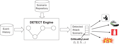 Figure 2a: The DETECT framework (top) and its integration with external systems (Figure 2 b below).