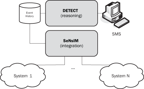 Figure 2b: The DETECT framework's integration with external systems.