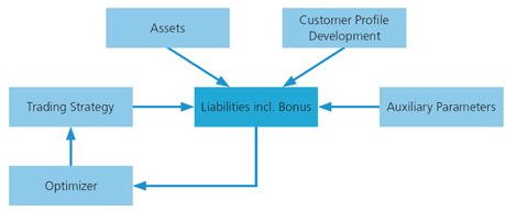 Figure 2: Asset Liability Management for pension funds: the long-term liabilities are in the focus of the optimization. The effects of different trading strategies, in particular their long-term risks can be studied by a simulation tool like ALMSim.