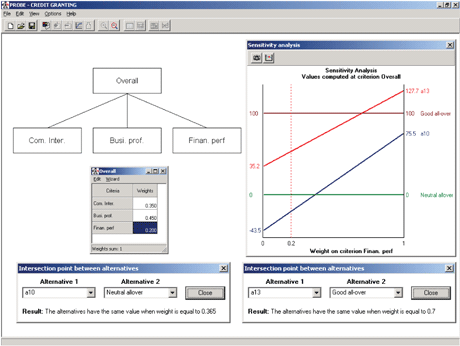 Figure 2: Credit Scoring -  the software PROBE is used to perform sensitivity analysis on the weight of a component.
