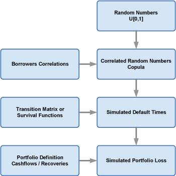 Figure 2: Simulation schema implemented by Credit Cruncher.
