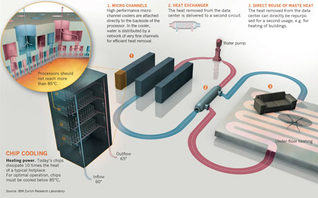 Figure 1: Schematic concept of the zero-emission data centre. Heat is collected from the individual microelectronic components and transferred via a heat exchanger to a district heating system to be used for space heating.