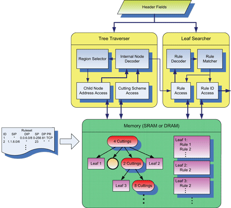 Figure 1: Architecture of the decision-tree-based packet classifier.