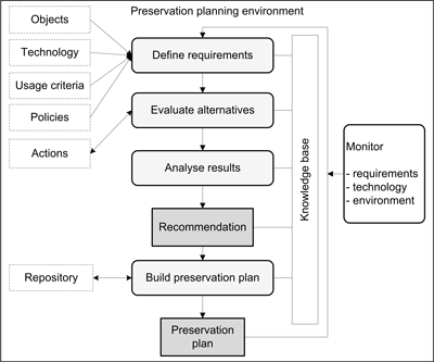 Figure 1: Preservation planning environment.