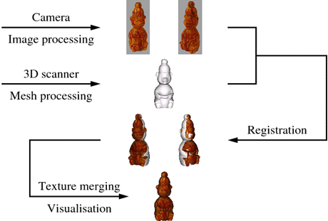 3D Reconstruction by Multimodal Data Fusion