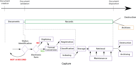 Figure 1: Workflow of the ERMS.