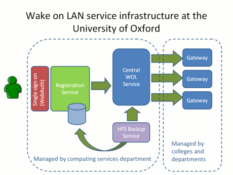 Figure 2: Schematic representation of Wake on LAN infrastructure. The Gateway also hosts the monitoring shown in Figure 1.