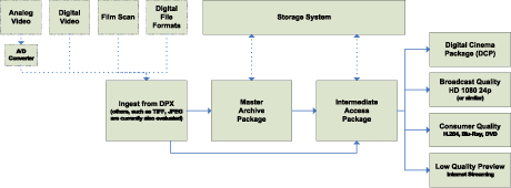 Figure 2: Overview of a digital film archive system.