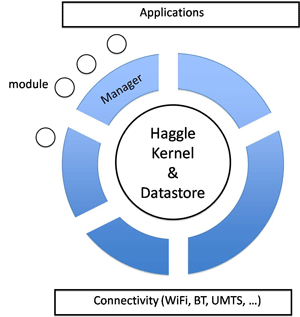 Figure 3: The Haggle architecture.