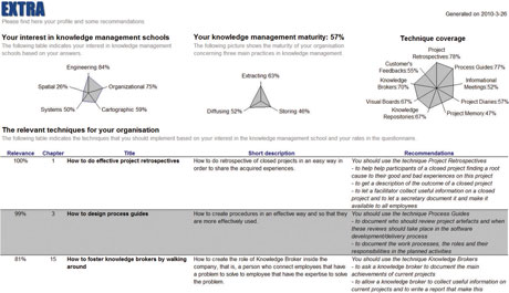 Figure 1: Self-assessment tool.