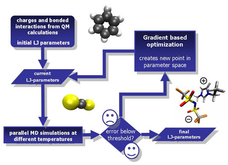 Figure 1: The optimization workflow: physicochemical properties are calculated from an initial guess of the force field parameters. If the calculated properties do not agree sufficiently well with the experimental data, a gradient-based optimization is performed. This process is iteratively performed until a stopping criterion is fulfilled and the final parameters are found.