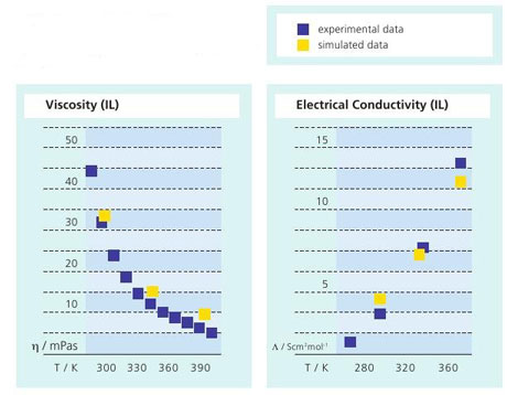 Figure 2: Simulated viscosity and electrical conductivity of an ionic liquid as a function of temperature compared to experimental data. The simulated results are in the range of the experimental error.