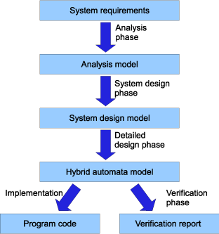 Hybrid Systems Design Methodology