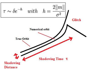 Figure 1: Computers move from one true orbit to another nearby orbit because rounding errors and internal floating number representations. How long the true orbit is shadowed by the computed orbit before suffering a glitch and later deviation can be estimated from Lyapunov exponent distribution