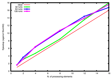 Figure 3: Speedup of StockKit-FF against original StochKit for 32, 64, and 128 runs of the HIV stochastic simulation. StockKit-FF runs are concurrently executed; their outputs are reduced by way of the average and variance functions. StockKit-FF exhibits a super-linear speedup, ie it is always more than n-fold faster than StockKit when running on a n-core platform.