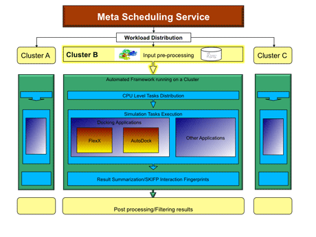 Figure 1: Architecture of the automated virtual screening framework.