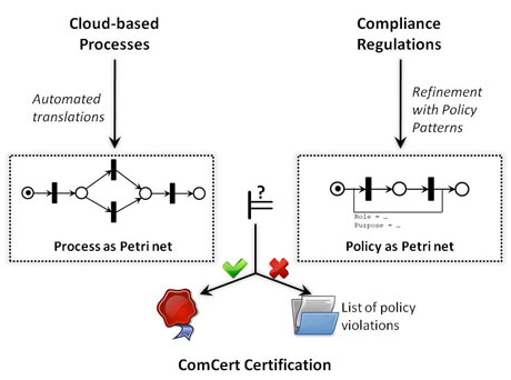 Figure 1: The ComCert approach of checking processes for compliance.