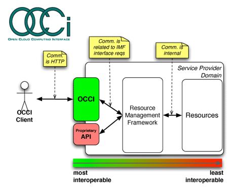 Figure 1: Open Cloud Computing Interface architecture.