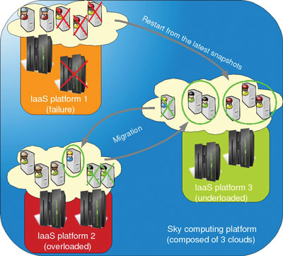 Figure 1: Sky computing platforms composed of three clouds.