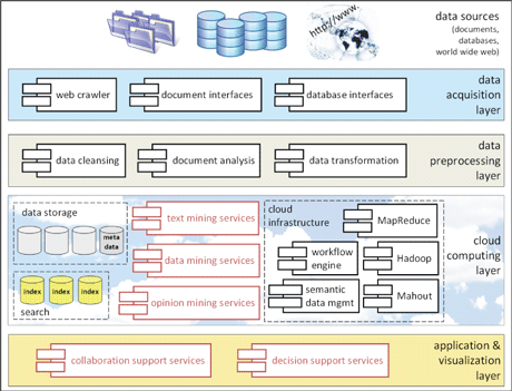 Figure 1: The Dicode Architecture and Suite of Services.