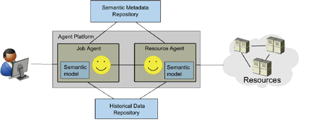 Figure 1: Core architecture for semantic resource allocation.