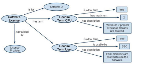 Figure 2: Example for a software license description.