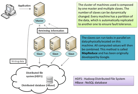 Figure 1: Set up of the Cloud architecture.
