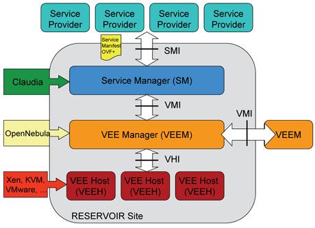 Reservoir A European Cloud Computing Project