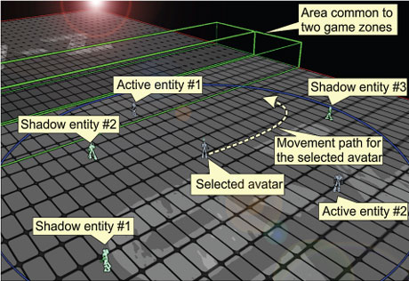 Figure 1: Snapshot from a First Person Shooter action game demonstrator developed at the University of Münster, Germany. The selected avatar represents the player that took the snapshot. The session is parallelized through game world, zoning on a large amount of servers, from which two servers with a common area for hiding avatar migration latencies is displayed for readability reasons. The two zones are further parallelized using entity replication: some of the entities close to the player are managed by the same server (the white active entities), while others are managed by another server (the light-green shadow entities).