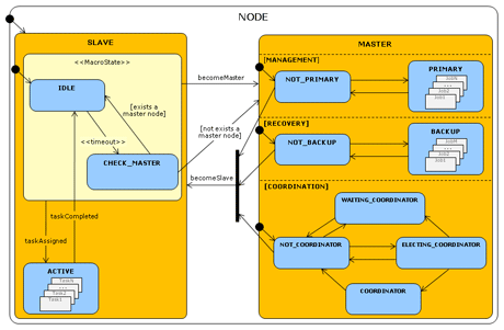 Figure 1: UML State Diagram describing the behavior of a generic node in the P2P-MapReduce framework. The slave macro-state describes the behavior of an active or idle worker. The master macro-state is modelled with three parallel states: Management (the node is possibly acting as a primary master); Recovery (the node is possibly acting as a backup master); Coordination (the node is possibly acting as the network coordinator).