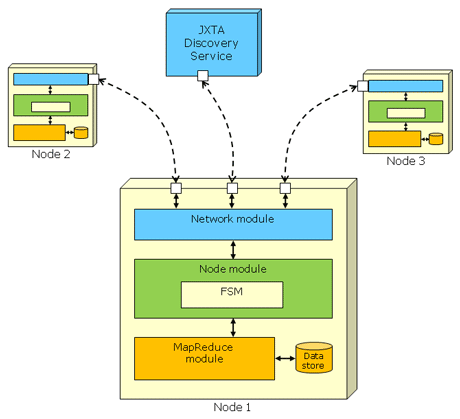 Figure 2: Software architecture of the P2P-MapReduce framework. Each node includes three software modules/layers: Network, Node and MapReduce. The Network module provides communication mechanisms with the other nodes and with the JXTA Discovery Service. The Node module implements the logic of the finite state machine shown in Figure 1. The MapReduce module manages the local execution of jobs and tasks.