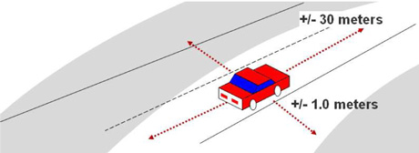 Figure 2: Lane sensitive navigation.
