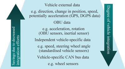 Figure 3: Different levels of car integration.