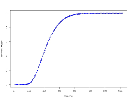 Figure 2: Typical release curve (sigmoidal shape) - No release within first two hours and initial burst effect due to environment transition after two hours.
