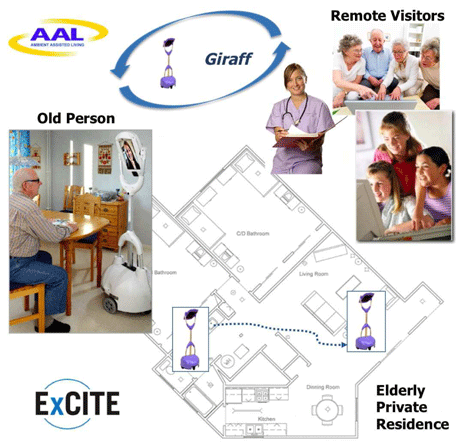 Figure 1: Giraff allows remote visitors (healthcare professionals and/or relatives and friends) to visit end-users in their living environment thus contributing to maintain social relationships and enabling home assistance to frail older adults