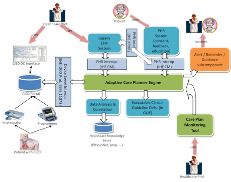 Figure 1: Architecture of the iCARDEA platform.