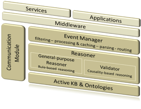 Figure 1: Event management framework architecture.
