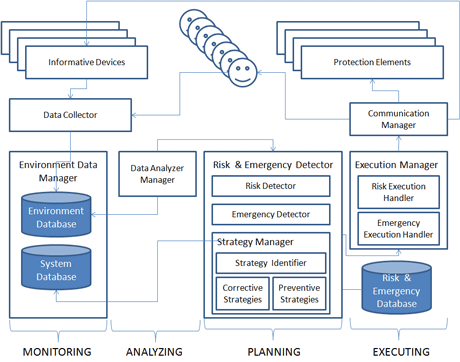 Figure 1: The Architecture of Our Risk Management System.