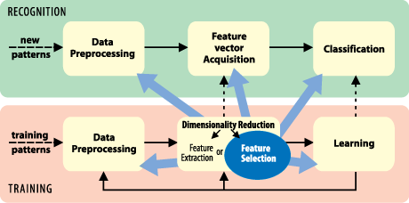 Figure 1: Feature Selection Toolbox 3 software library provides a selection of advanced tools focused primarily on solving the feature selection form of the dimensionality reduction problem, and also addressing and interacting with all other stages of the machine learning and recognition process.