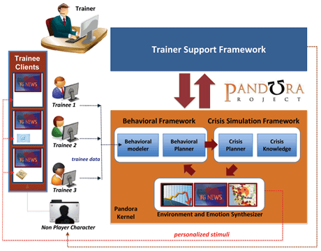 Figure 1 The PANDORA system architecture.