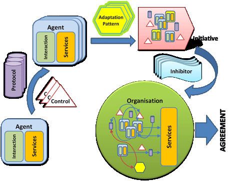 Figure 1: Lifecycle of a self-organizing structure – from a single agent to a full organization.