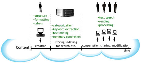 Figure 1: The average life cycle of the digital content.