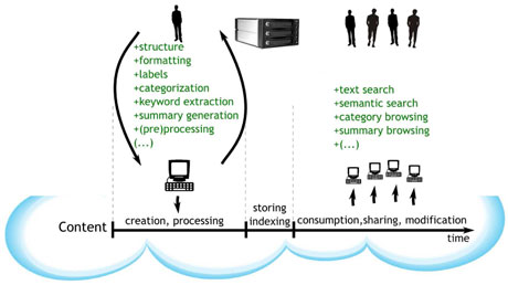 Figure 2: The proposed method of content creation.