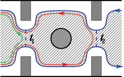 Figure 2: Schematic of a double point contact interferometer, a way to detect and manipulate anyons.