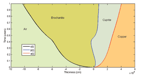 Figure 2: Simulation of Cuprite and Brochantite formation with P. Fermi (Rome) data.
