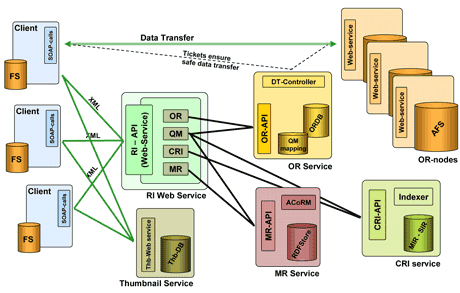 Figure 1: Overview of the Repository Infrastructure architecture: The clients communicate with the repository via SOAP through a central webservice. The RI dispatches the requests to its components (the MR, OR, and CRI  Services). Data transfer is performed directly between clients and OR nodes, as initiated by the OR Service which controls the distributed OR nodes.