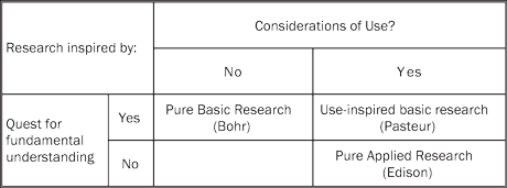 Figure 1: Stokes' Quadrant Model of Scientific Research (after [Stokes, 1997], p73).