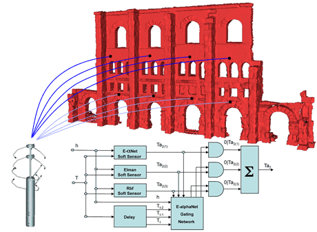Figure 1: Overview of the spatial forecast and HyperSensor architecture.