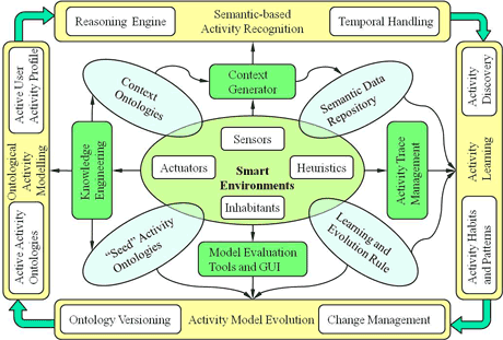 Figure 1: The ontology-based framework for activity modelling and recognition.